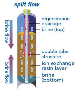 split-flow
