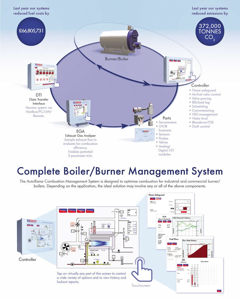 [CSDW_4250]   Autoflame Engineering | Steam Boilers - Boiler Service & Repair | Industrial Gas Boiler Wiring Diagram |  | Burner Combustion Systems
